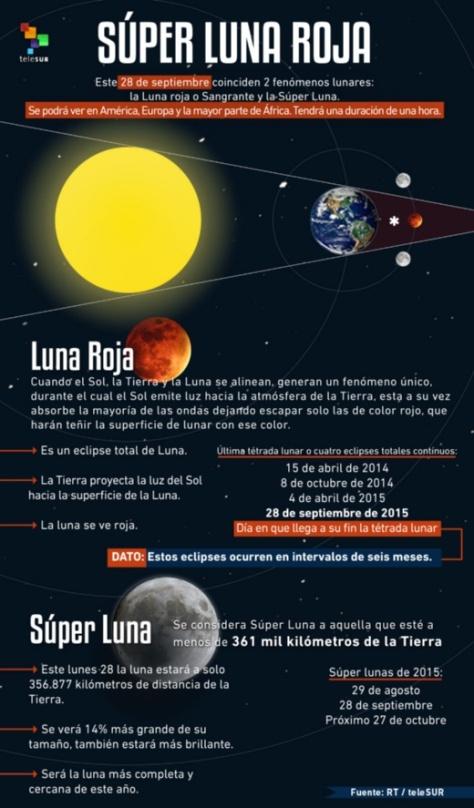 infografia_superlunaroja_950x1622.jpg_189220441
